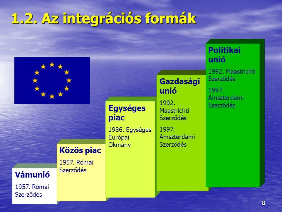 1.2. Az integrációs formák Politikai unió Gazdasági unió Egységes piac
