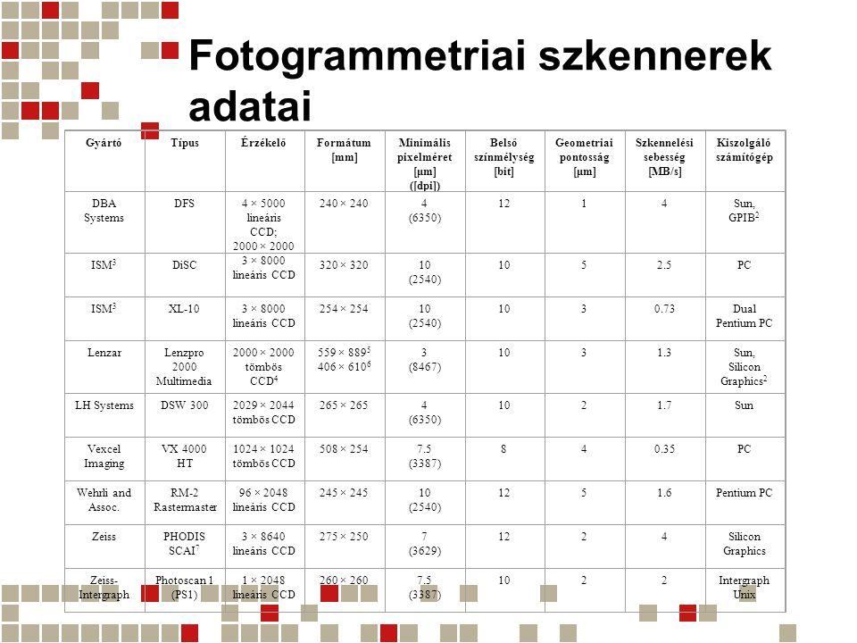 Fotogrammetriai szkennerek adatai
