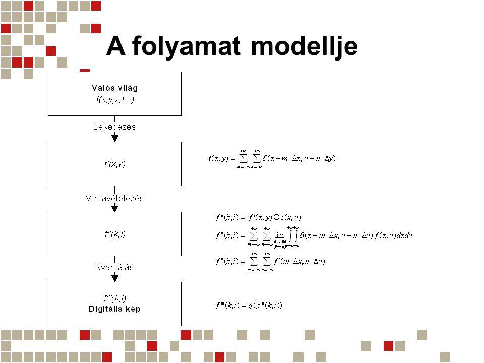 A folyamat modellje