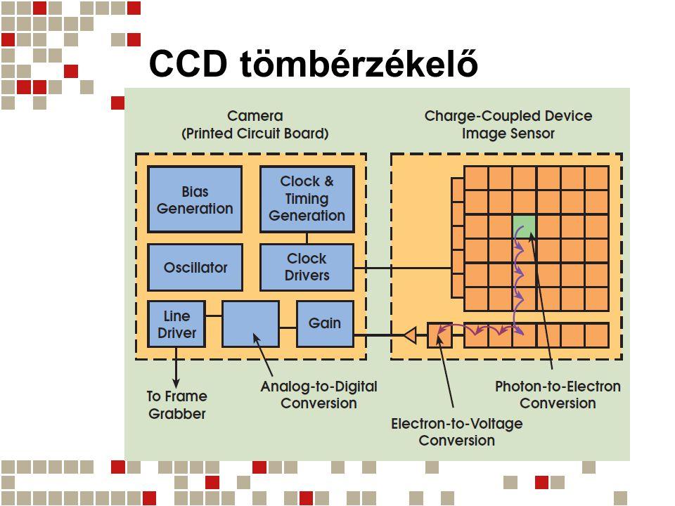 CCD tömbérzékelő