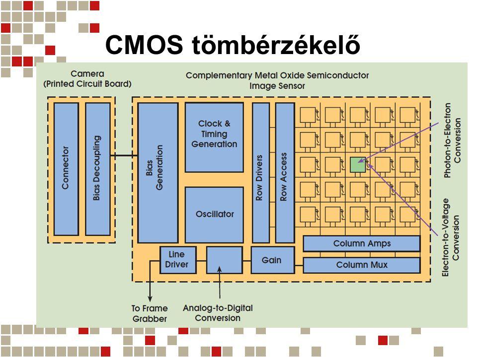 CMOS tömbérzékelő