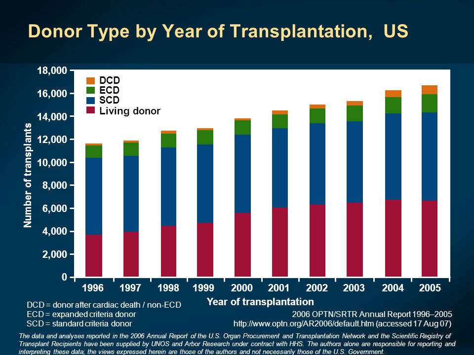 Donor Type by Year of Transplantation, US