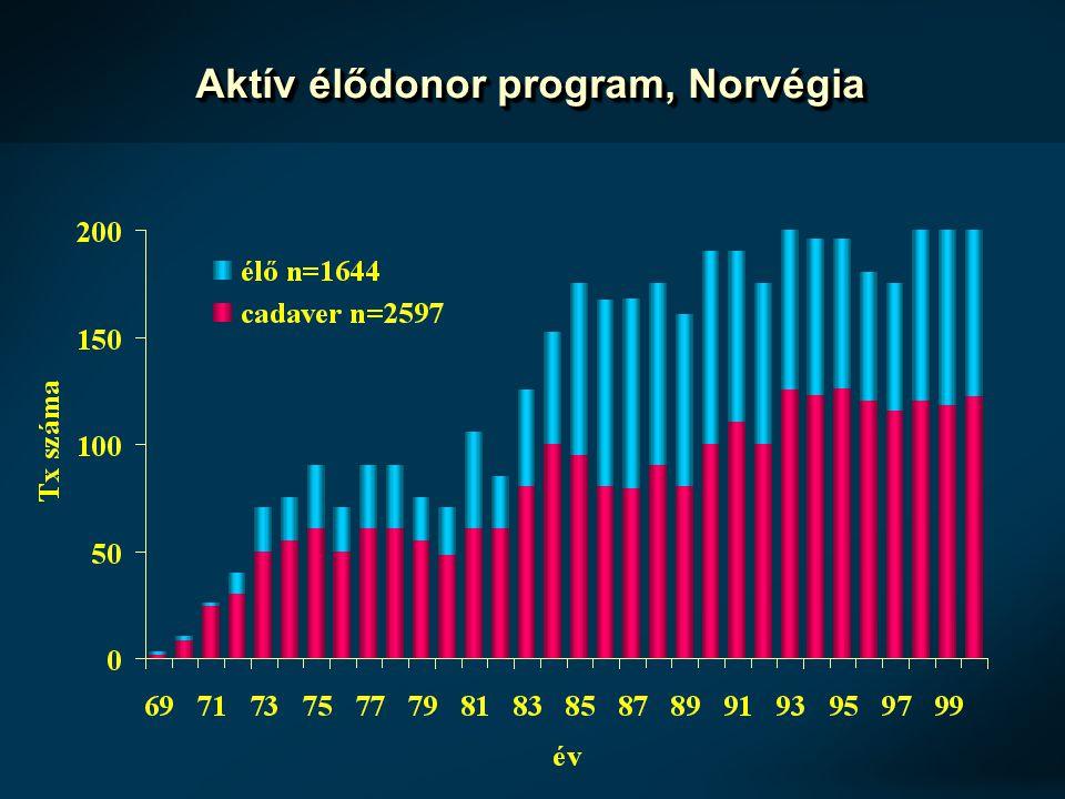 Aktív élődonor program, Norvégia