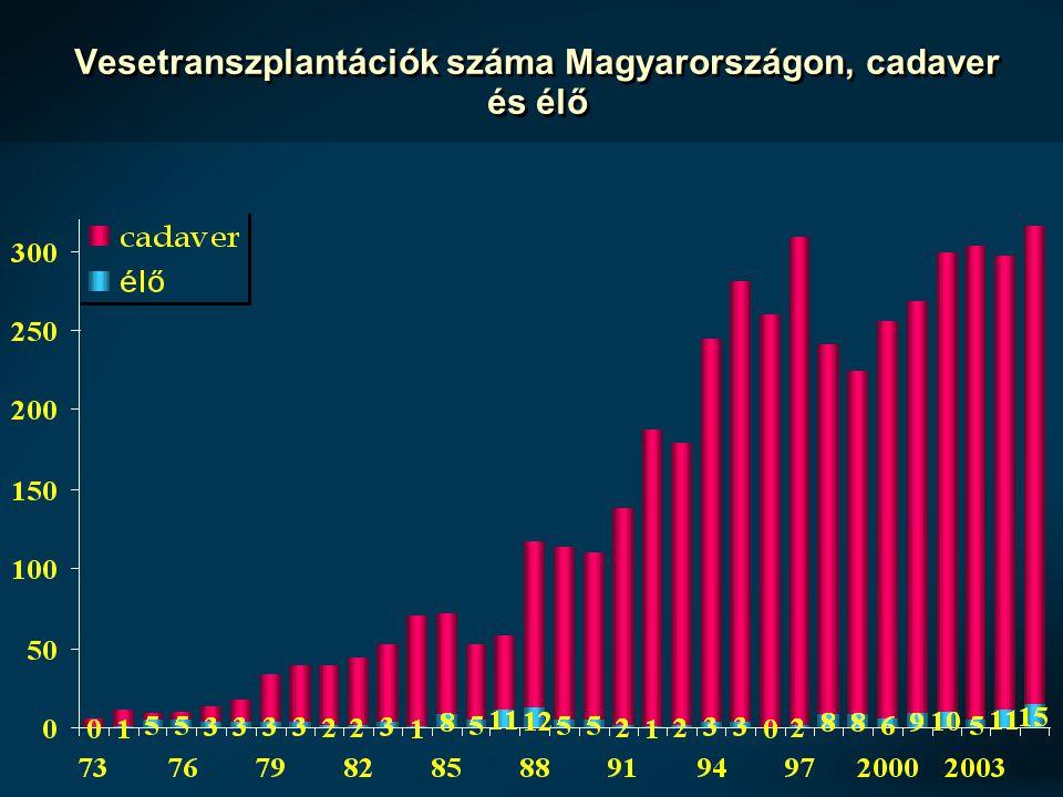 Vesetranszplantációk száma Magyarországon, cadaver és élő