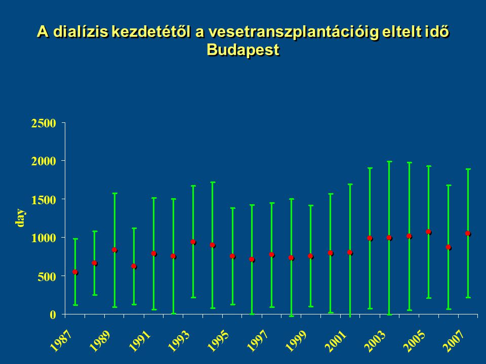 A dialízis kezdetétől a vesetranszplantációig eltelt idő Budapest