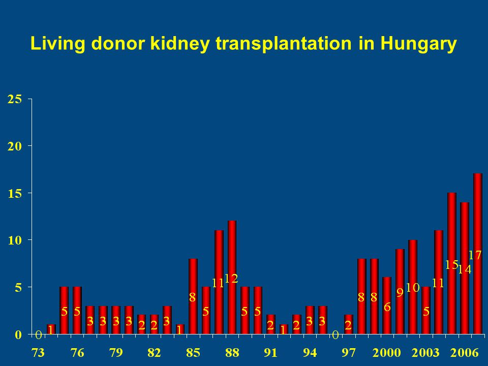 Living donor kidney transplantation in Hungary