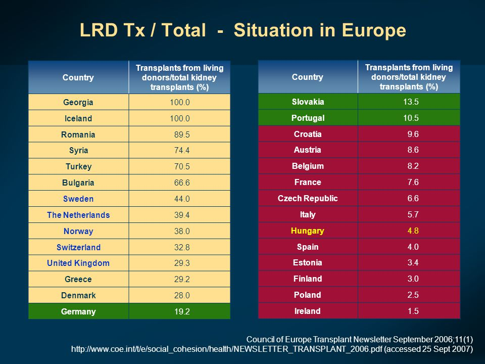LRD Tx / Total - Situation in Europe