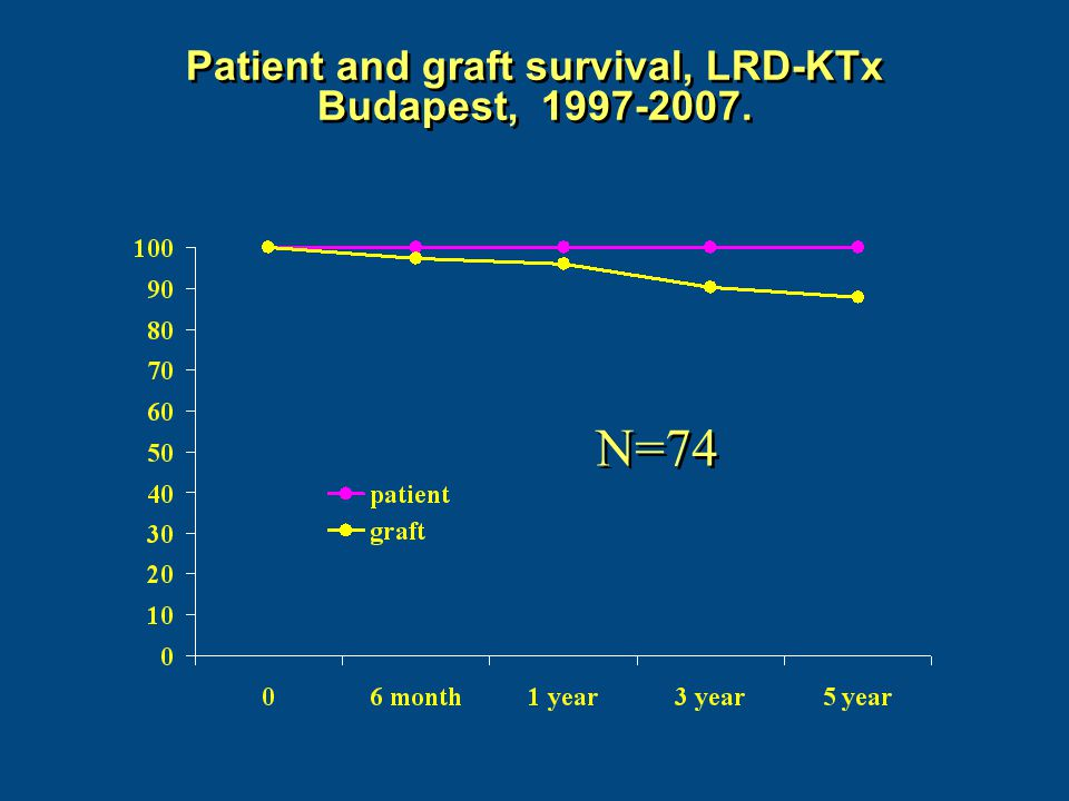 Patient and graft survival, LRD-KTx Budapest, 1997-2007.
