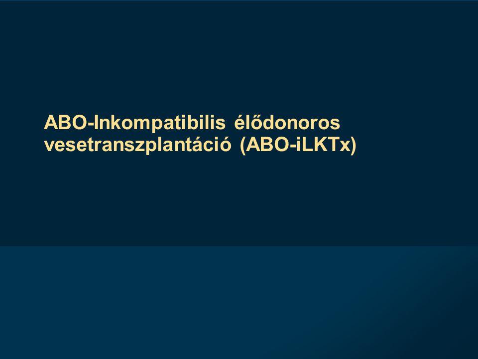 ABO-Inkompatibilis élődonoros vesetranszplantáció (ABO-iLKTx)