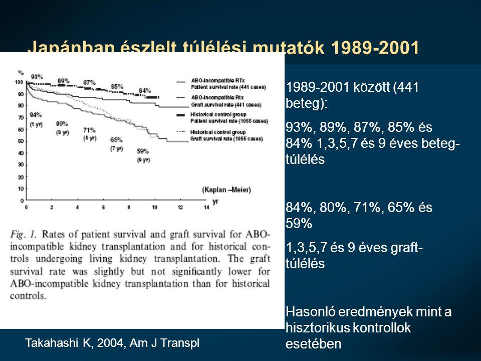 Japánban észlelt túlélési mutatók 1989-2001