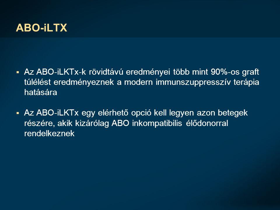 ABO-iLTX Az ABO-iLKTx-k rövidtávú eredményei több mint 90%-os graft túlélést eredményeznek a modern immunszuppresszív terápia hatására.