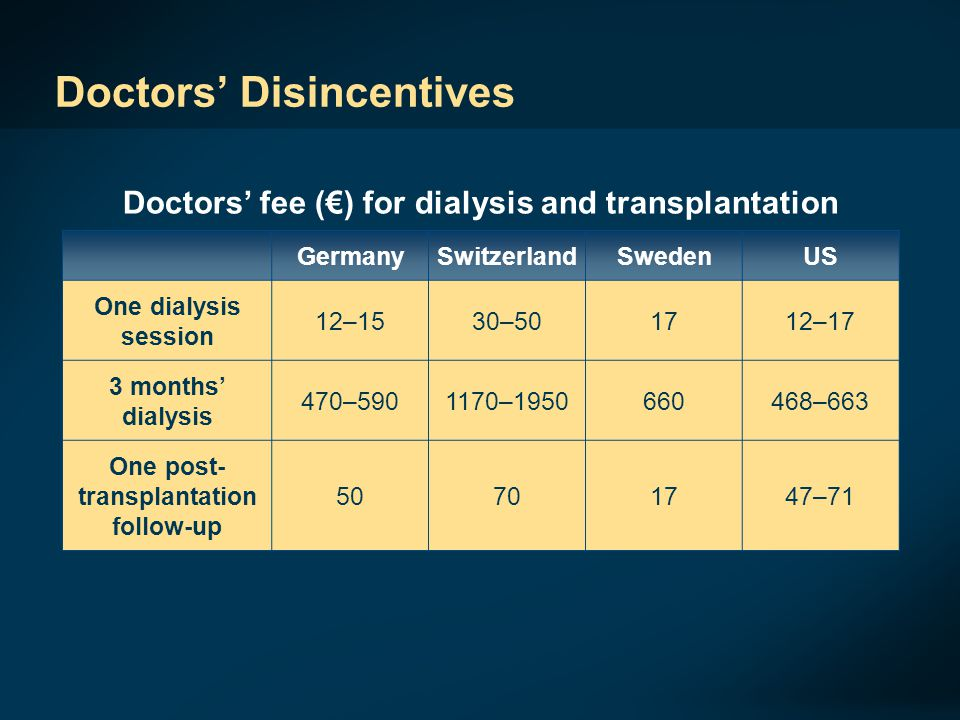 Doctors' Disincentives