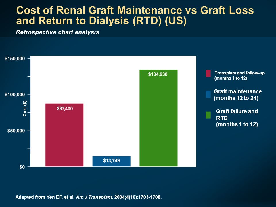 Cost of Renal Graft Maintenance vs Graft Loss and Return to Dialysis (RTD) (US)