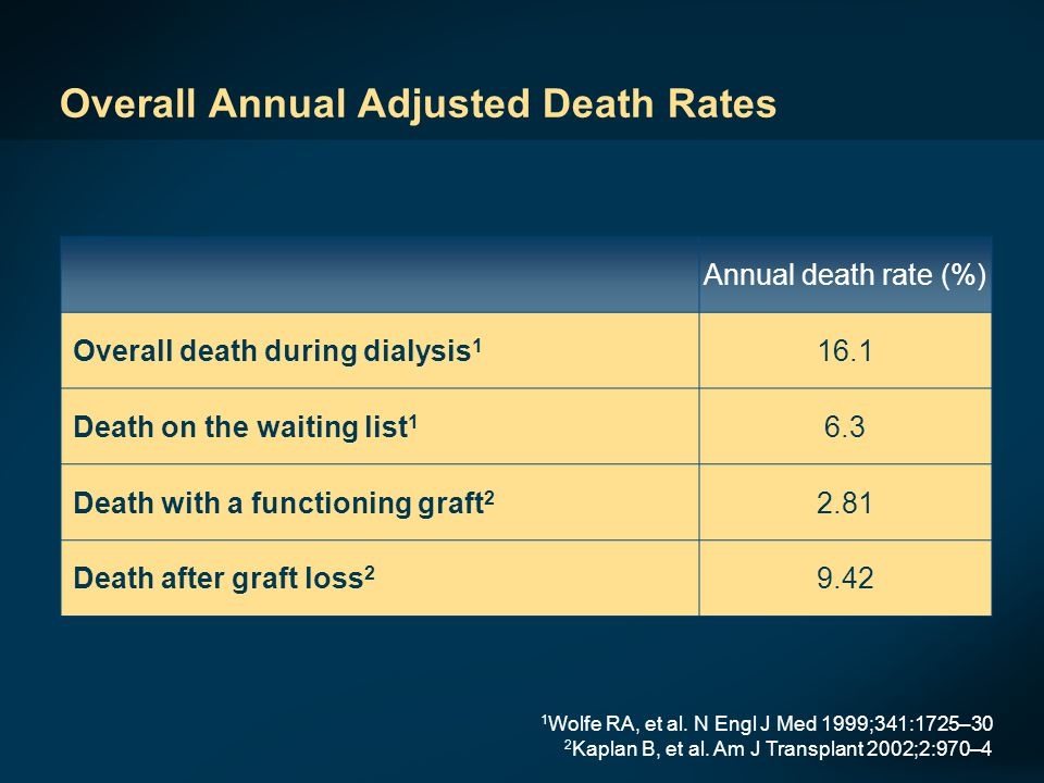 Overall Annual Adjusted Death Rates