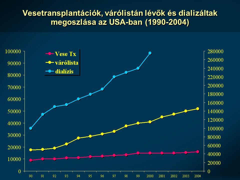 Vesetransplantációk, várólistán lévők és dializáltak megoszlása az USA-ban (1990-2004)