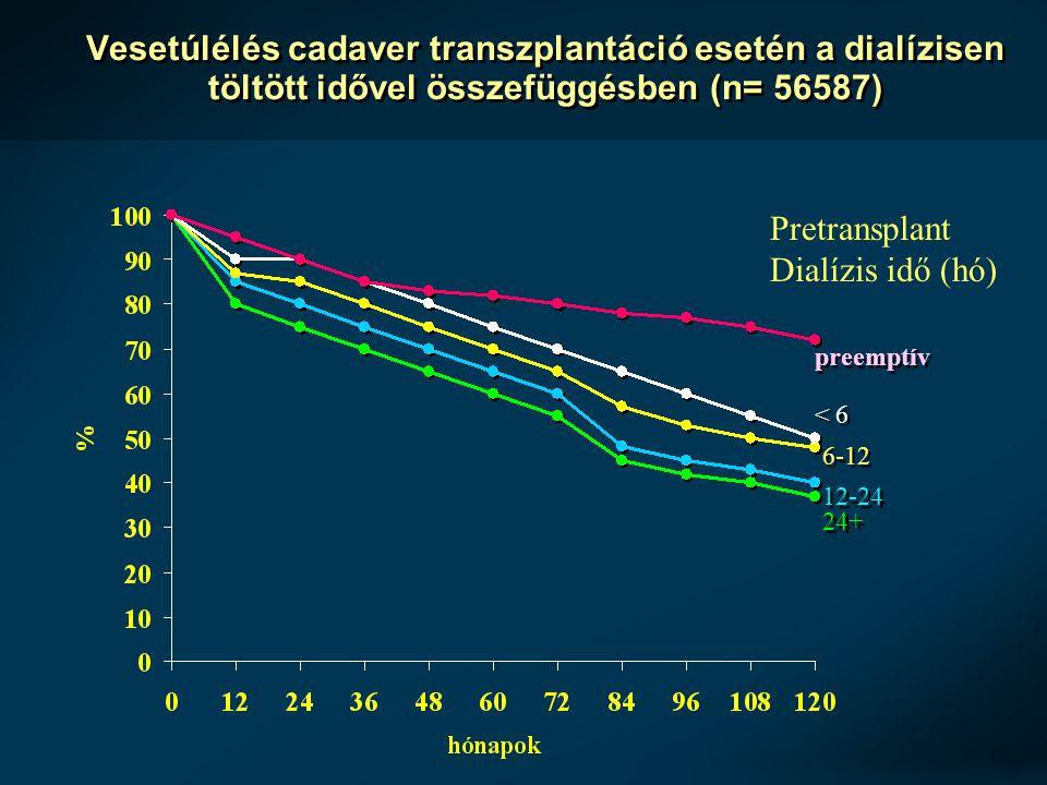 Vesetúlélés cadaver transzplantáció esetén a dialízisen töltött idővel összefüggésben (n= 56587)