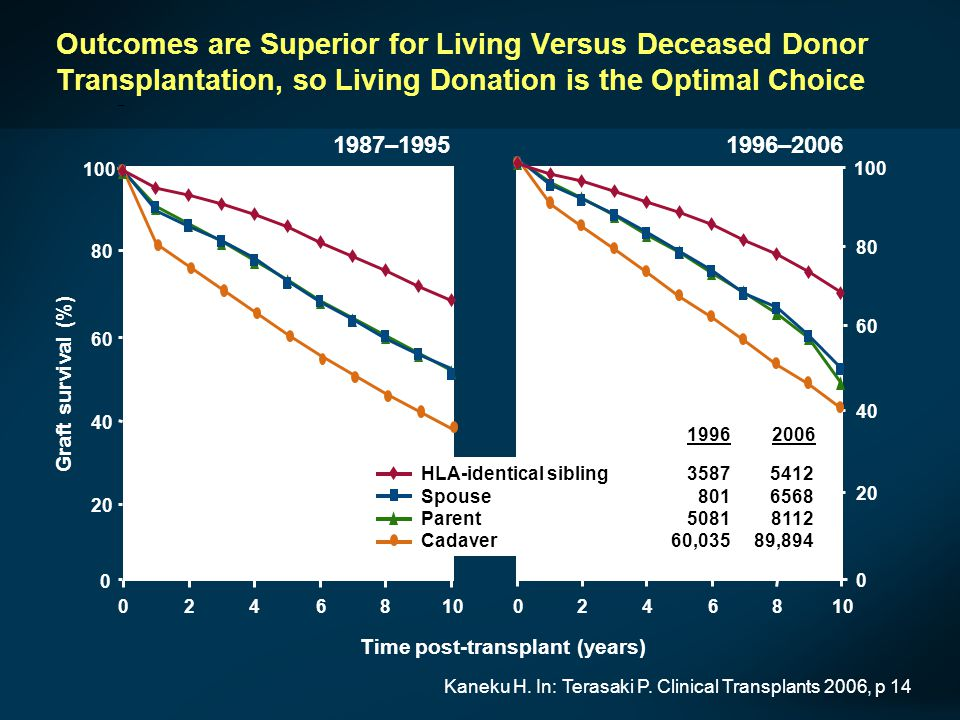 Outcomes are Superior for Living Versus Deceased Donor Transplantation, so Living Donation is the Optimal Choice