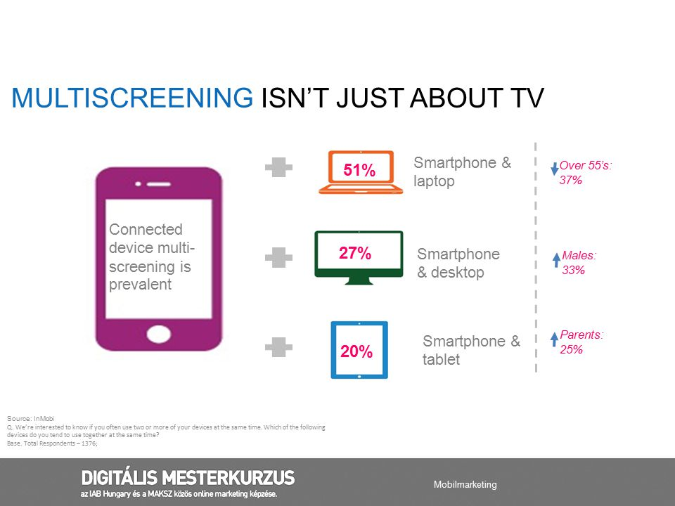 MULTISCREENING ISN'T JUST ABOUT TV