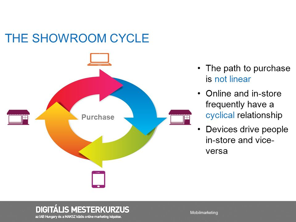 THE SHOWROOM CYCLE The path to purchase is not linear