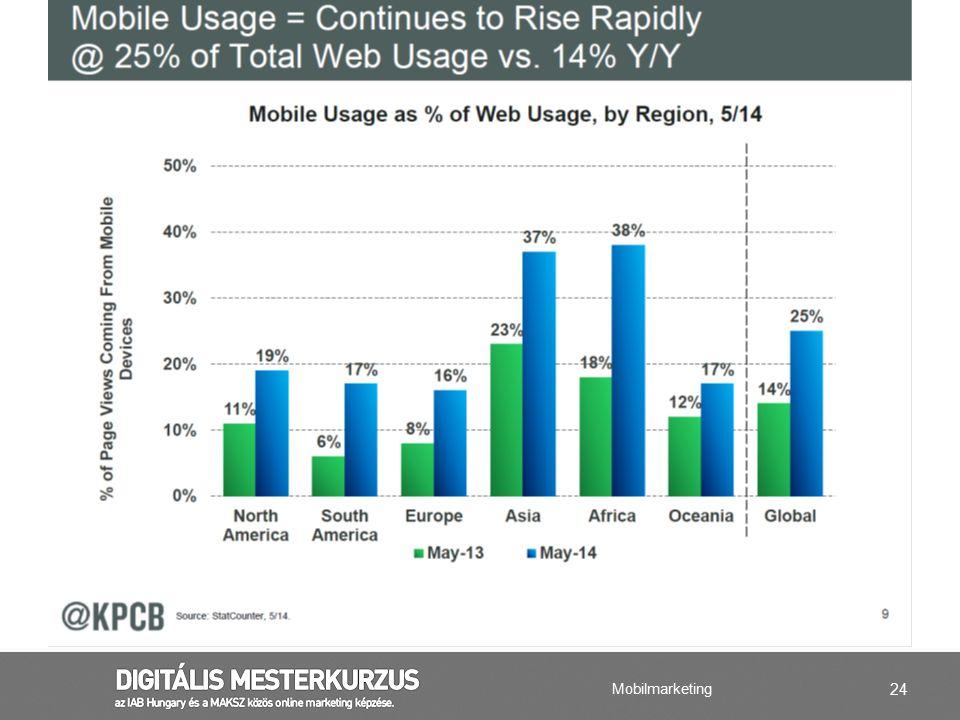 A videóforgalom várhatóan a mostani tízszeresére növekszik 2020-ra a teljes mobiltelefonos adatforgalomban. Az Ericsson legfrissebb, egész világra kiterjedő mobilitási jelentésének eredményeit bemutató sajtóeseményen az is elhangzott, hogy 2020-ra a mobil adatforgalom több mint felét a közösségi médiában, reklámokban megjelenő, valamint a valós idejű (streaming) videók megtekintése adja majd.