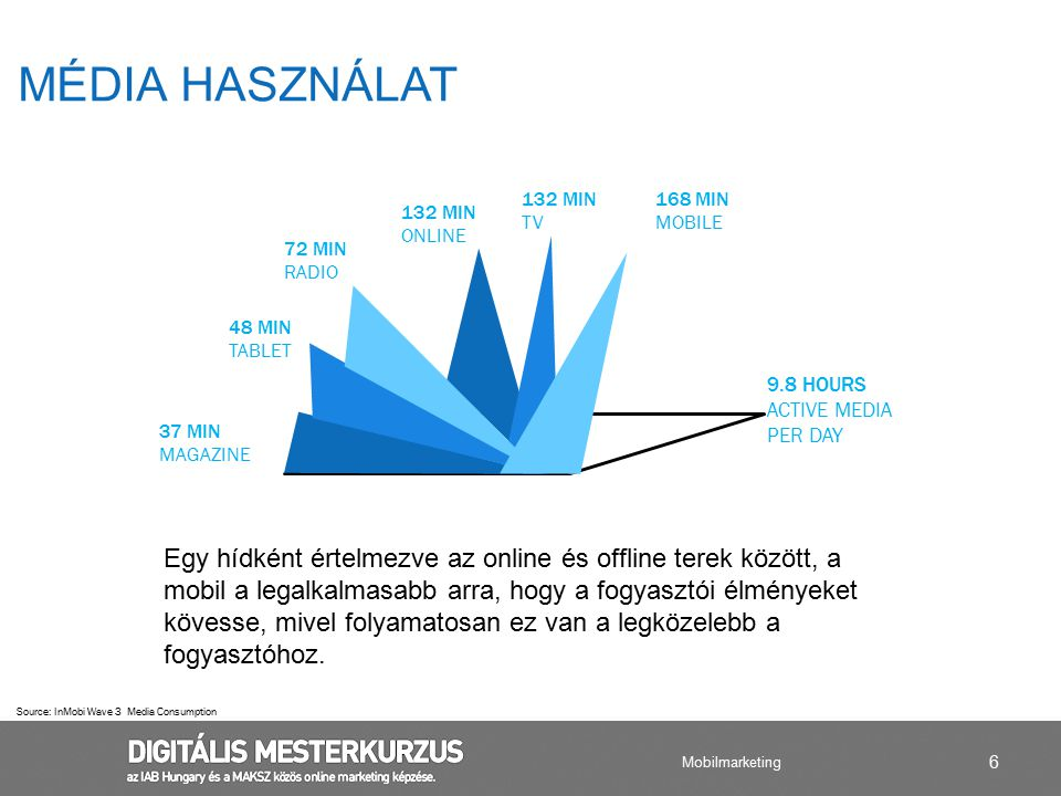Média HASZNÁLAT 9.8 HOURS ACTIVE MEDIA PER DAY. 168 MIN. MOBILE. 132 MIN. TV. ONLINE. 37 MIN.