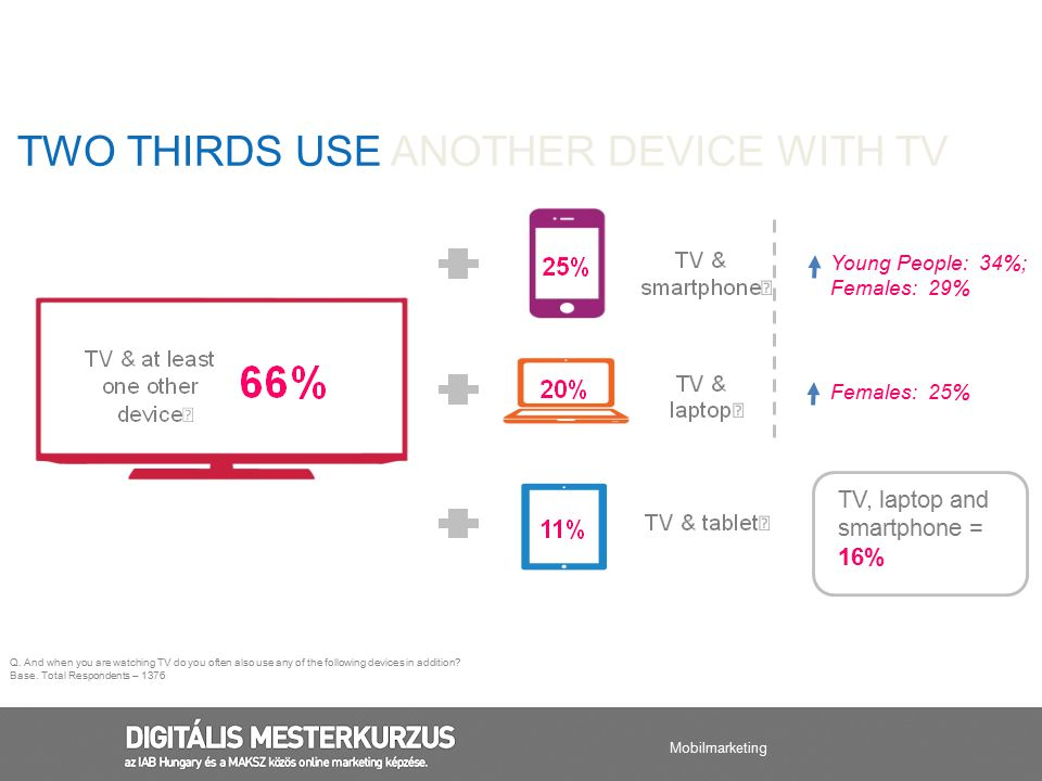 TWO THIRDS USE ANOTHER DEVICE WITH TV