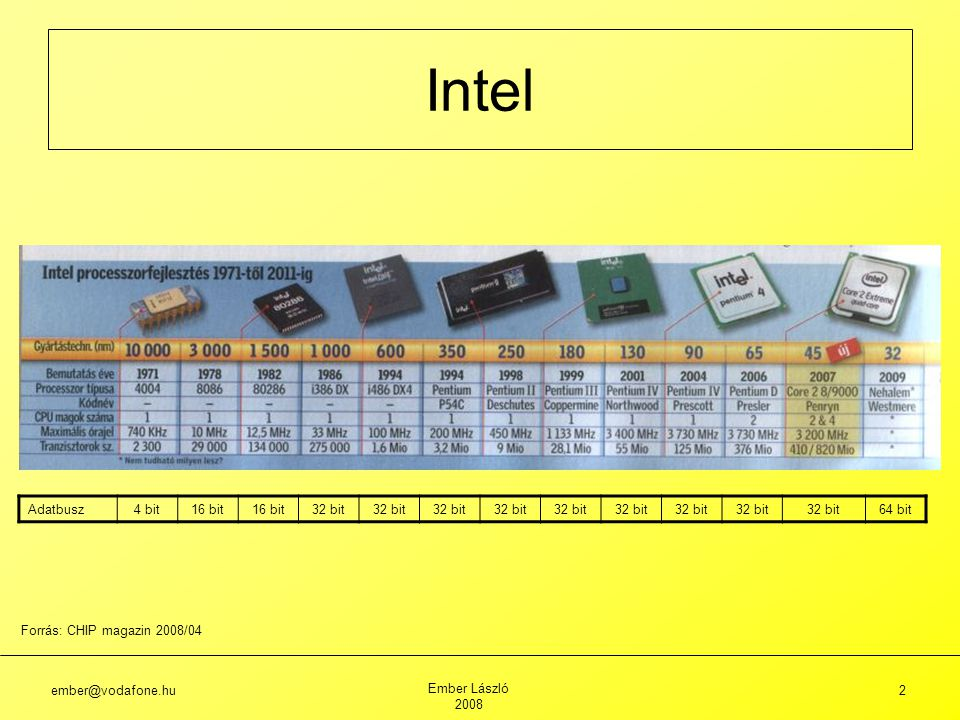 Intel Adatbusz 4 bit 16 bit 32 bit 64 bit Forrás: CHIP magazin 2008/04