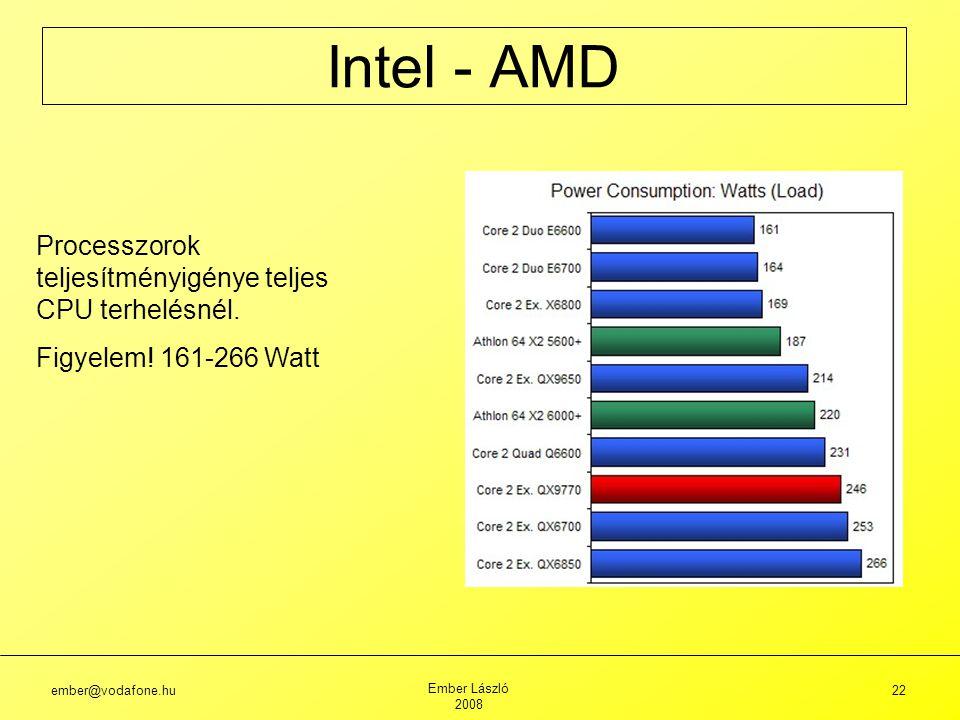 Intel - AMD Processzorok teljesítményigénye teljes CPU terhelésnél.