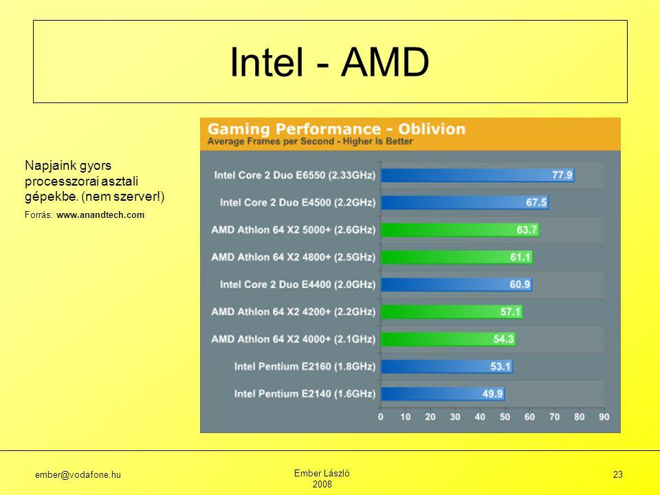 Intel - AMD Napjaink gyors processzorai asztali gépekbe. (nem szerver!) Forrás: www.anandtech.com.