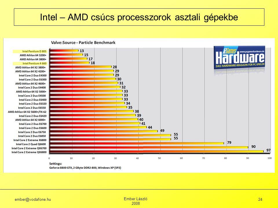 Intel – AMD csúcs processzorok asztali gépekbe