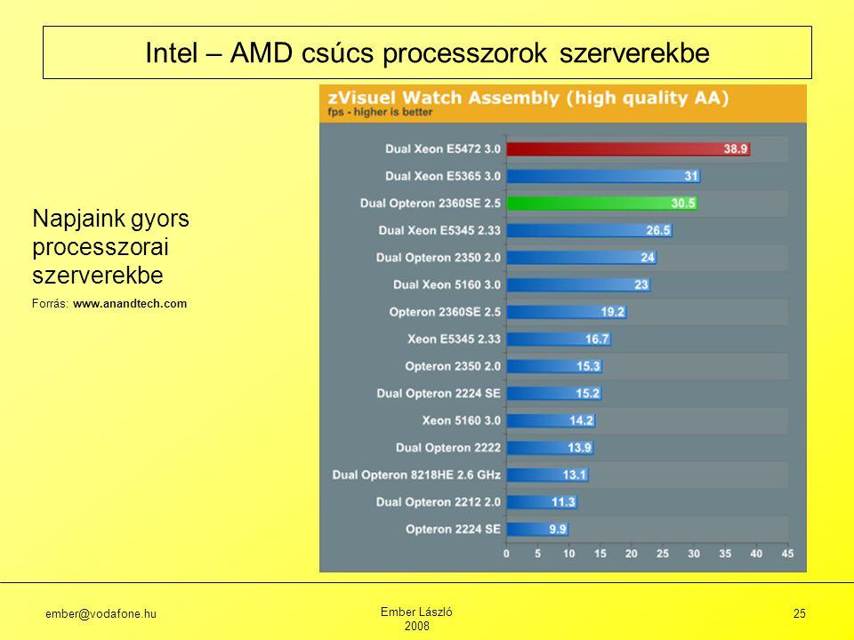 Intel – AMD csúcs processzorok szerverekbe