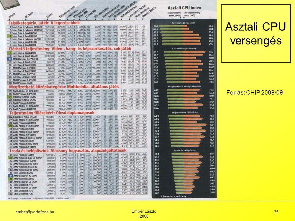 Asztali CPU versengés Forrás: CHIP 2008/09 ember@vodafone.hu