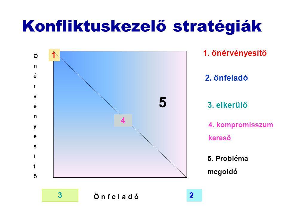Konfliktuskezelő stratégiák