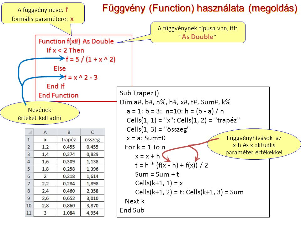 Függvény (Function) használata (megoldás)
