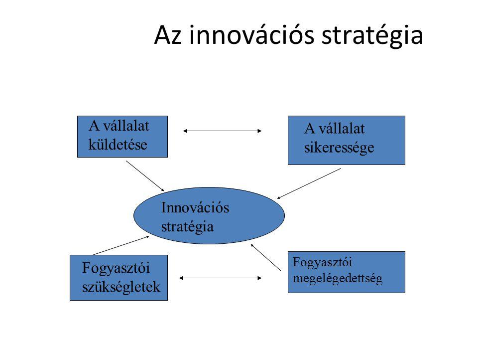 Az innovációs stratégia