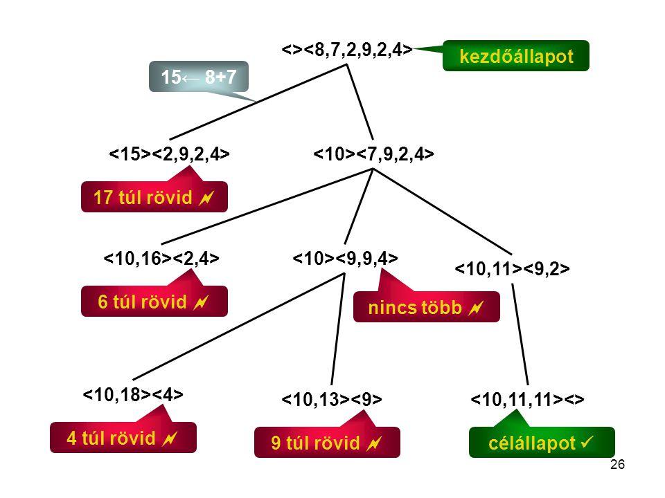 <><8,7,2,9,2,4> kezdőállapot. 15← 8+7. <15><2,9,2,4> <10><7,9,2,4> 17 túl rövid  <10,16><2,4>