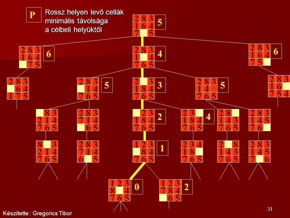 P Rossz helyen levő cellák minimális távolsága a célbeli helyüktől. 2. 8. 3. 5. 1. 6. 4. 7.