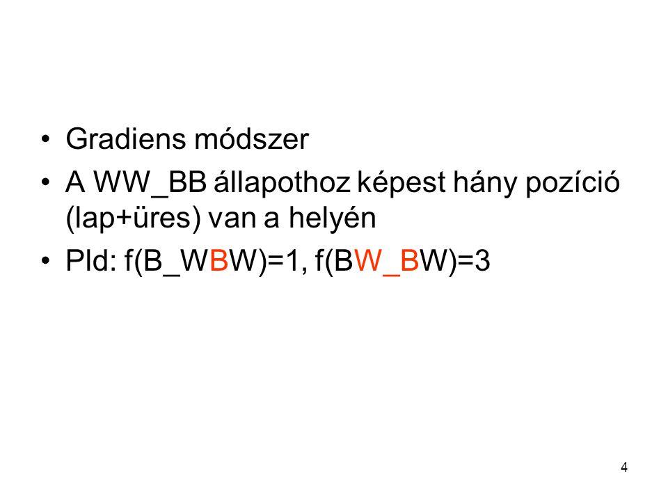 Gradiens módszer A WW_BB állapothoz képest hány pozíció (lap+üres) van a helyén.