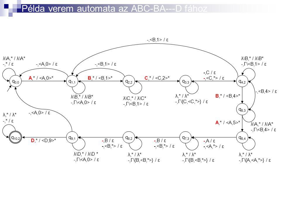 Példa verem automata az ABC-BA---D fához