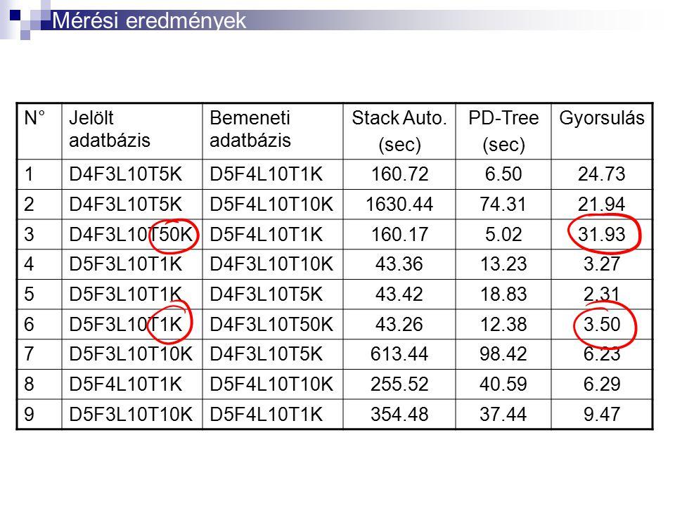 Mérési eredmények N° Jelölt adatbázis Bemeneti adatbázis Stack Auto.