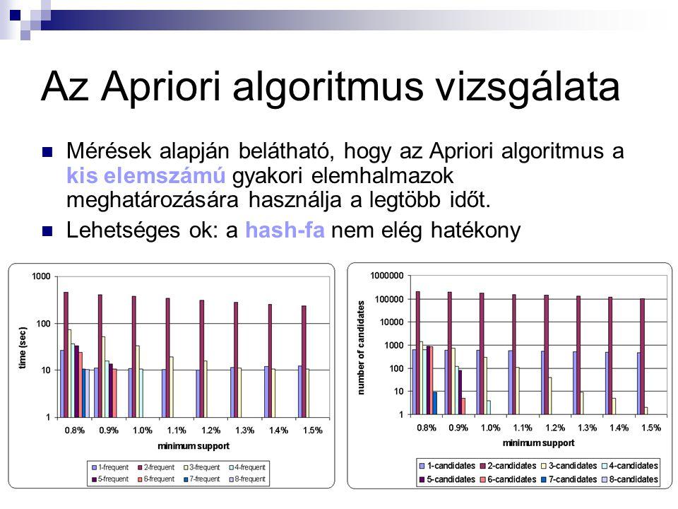 Az Apriori algoritmus vizsgálata