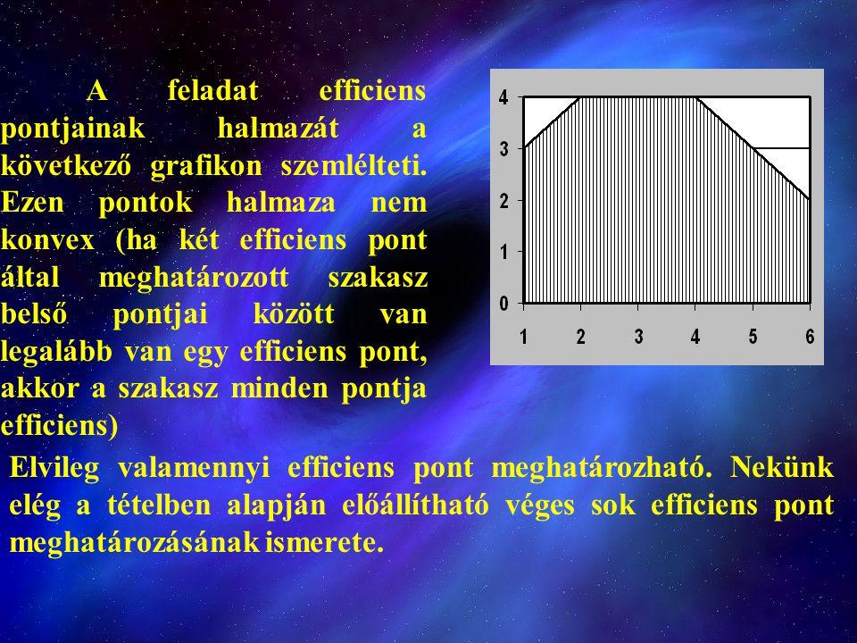 A feladat efficiens pontjainak halmazát a következő grafikon szemlélteti. Ezen pontok halmaza nem konvex (ha két efficiens pont által meghatározott szakasz belső pontjai között van legalább van egy efficiens pont, akkor a szakasz minden pontja efficiens)