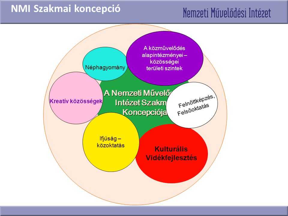 NMI Szakmai koncepció A Nemzeti Művelődési Intézet Szakmai Koncepciója