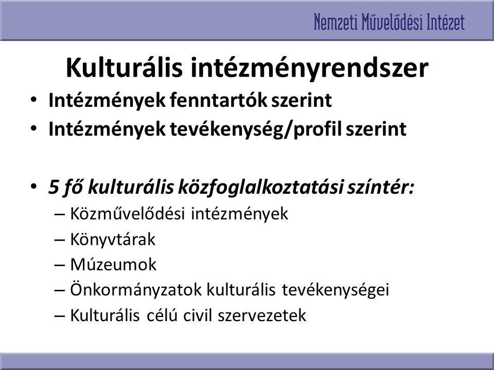 Kulturális intézményrendszer