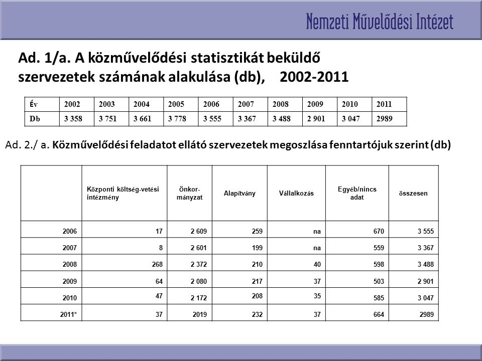 Ad. 1/a. A közművelődési statisztikát beküldő szervezetek számának alakulása (db), 2002-2011