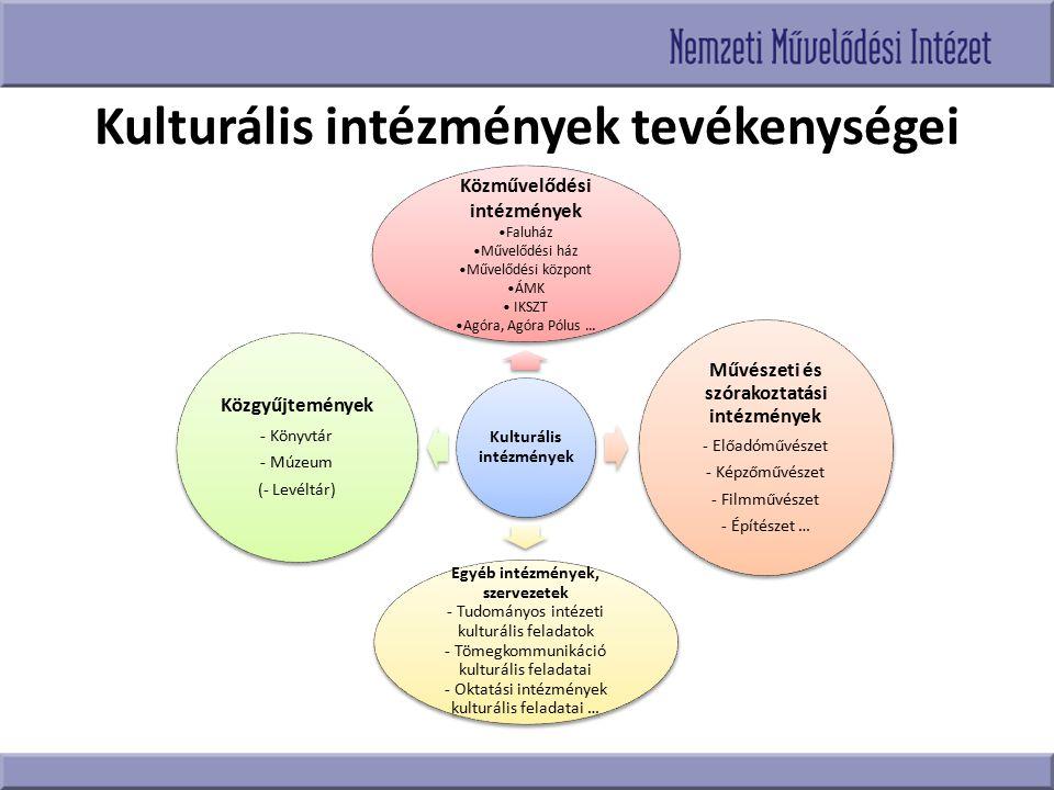 Kulturális intézmények tevékenységei