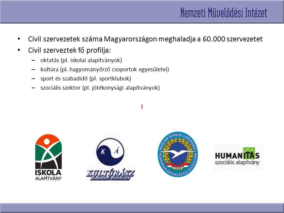 Civil szervezetek száma Magyarországon meghaladja a 60.000 szervezetet