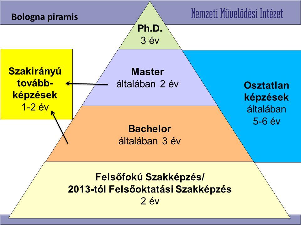 Felsőfokú Szakképzés/ 2013-tól Felsőoktatási Szakképzés
