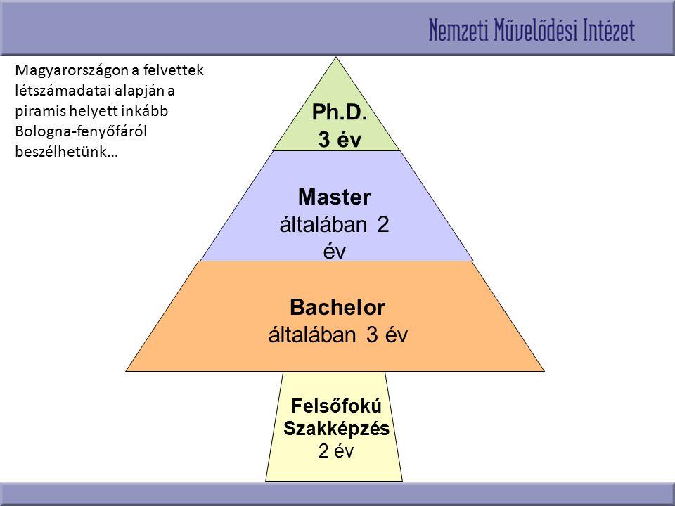 Ph.D. 3 év Master általában 2 év Bachelor általában 3 év
