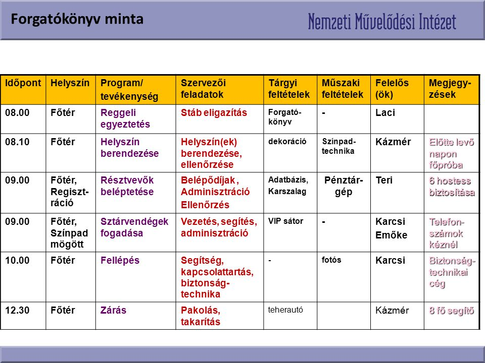 Forgatókönyv minta Időpont Helyszín Program/ tevékenység